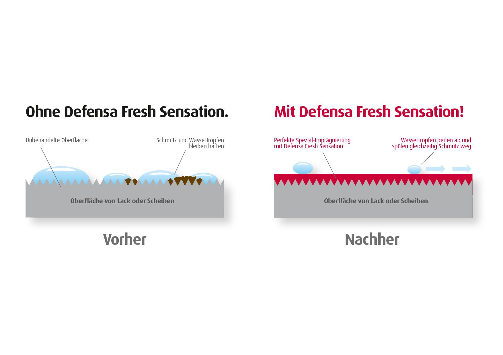 Ohne und mit Defensa Fresh Sensation